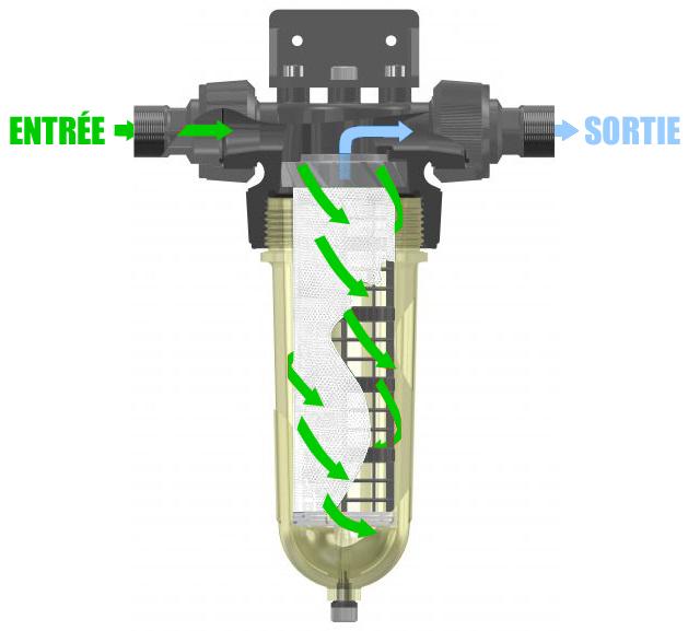 Illustration du procédé de flux dans le filtre Cintropur