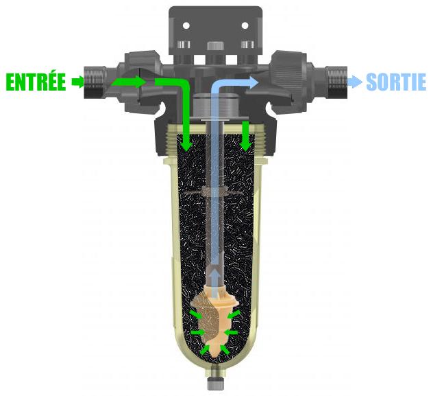 Illustration du flux d'au entrant dans le filtre Cintropur