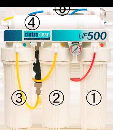 Cintroclear UF500 ultrafiltration de l'eau et décontamination par ultraviolet